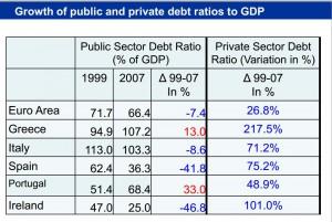 Fonte: Relazione di Victor Constancio-Vicepresidente BCE